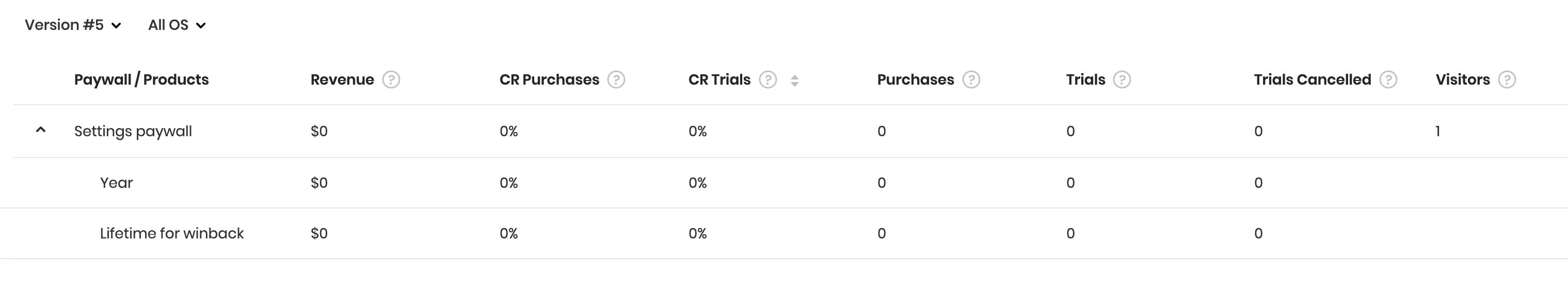 Paywall metrics